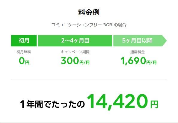 LINEモバイルのSNS使い放題キャンペーンの料金例