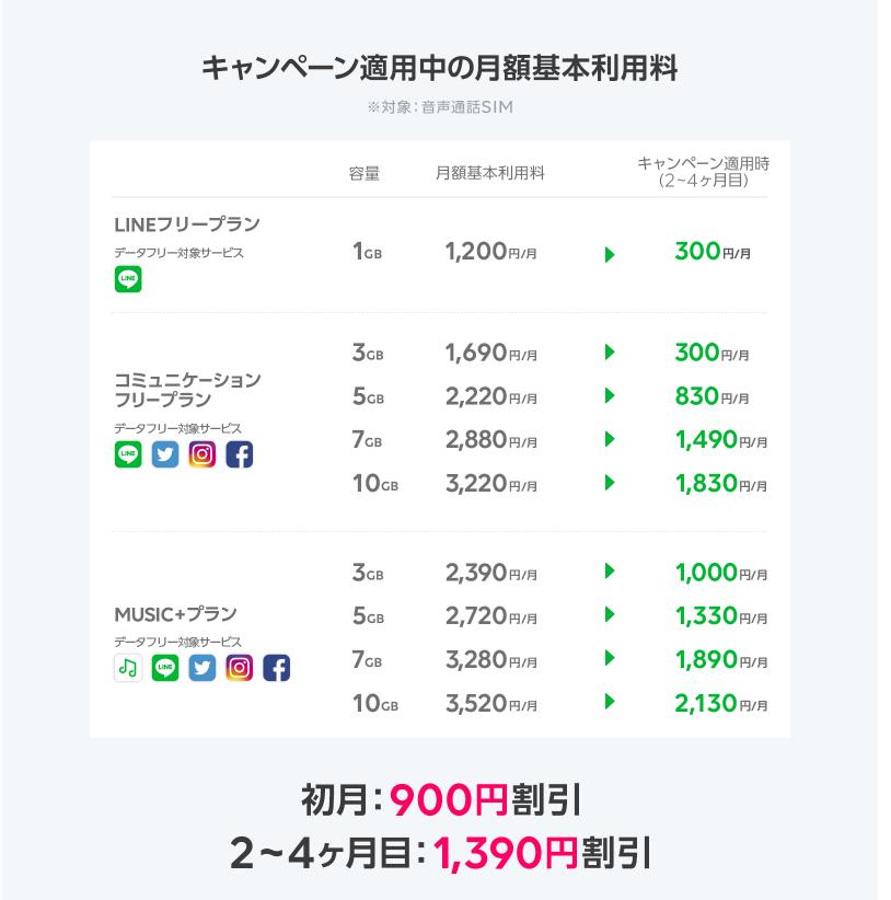 スマホ代300円キャンペーン