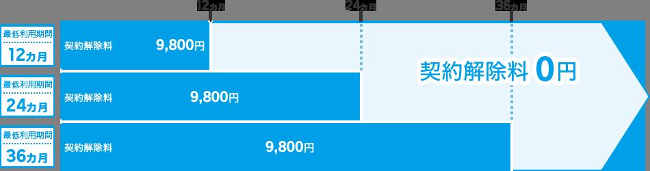 スーパーホーダイ 【2018年6月14日20:00以降】申し込みの場合の違約金