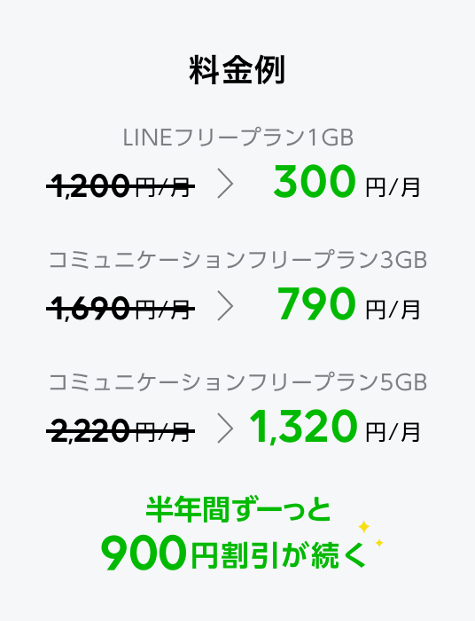 LINEモバイル 3コインキャンペーンの料金表